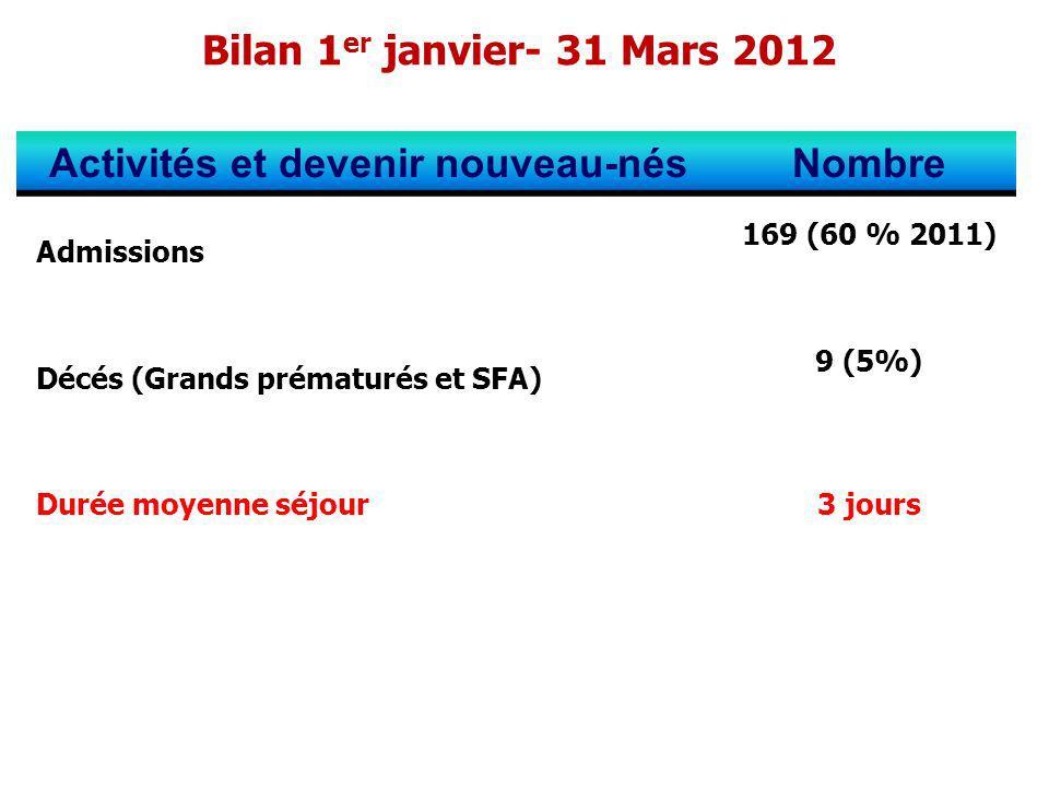 Bilan 1 er janvier- 31 Mars 2012 Activités et devenir nouveau-nésNombre Admissions 169 (60 % 2011) Décés (Grands prématurés et SFA) 9 (5%) Durée moyen