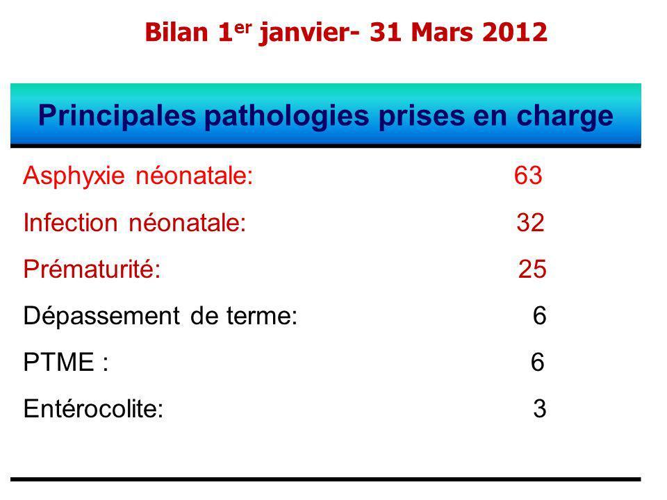 Bilan 1 er janvier- 31 Mars 2012 Principales pathologies prises en charge Asphyxie néonatale: 63 Infection néonatale: 32 Prématurité: 25 Dépassement d