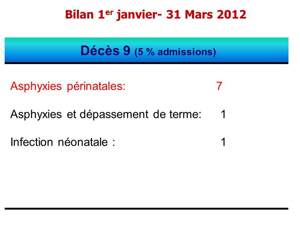 Bilan 1 er janvier- 31 Mars 2012 Décès 9 (5 % admissions) Asphyxies périnatales: 7 Asphyxies et dépassement de terme: 1 Infection néonatale : 1