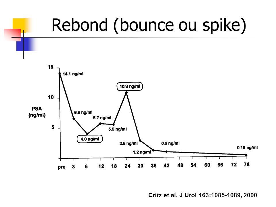 Rebond (bounce ou spike) Critz et al, J Urol 163:1085-1089, 2000