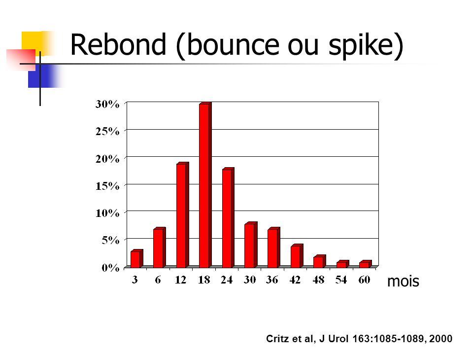 Rebond (bounce ou spike) mois