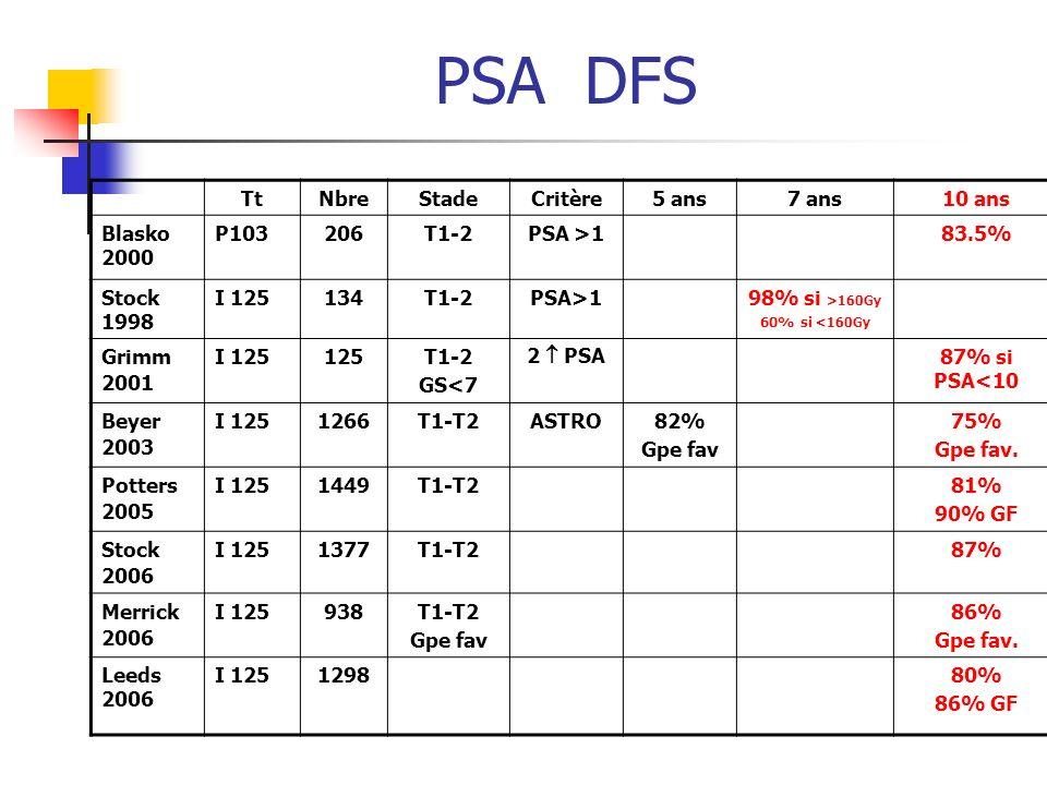 PSA DFS TtNbreStadeCritère5 ans7 ans10 ans Blasko 2000 P103206T1-2PSA >183.5% Stock 1998 I 125134T1-2PSA>198% si >160Gy 60% si <160Gy Grimm 2001 I 125