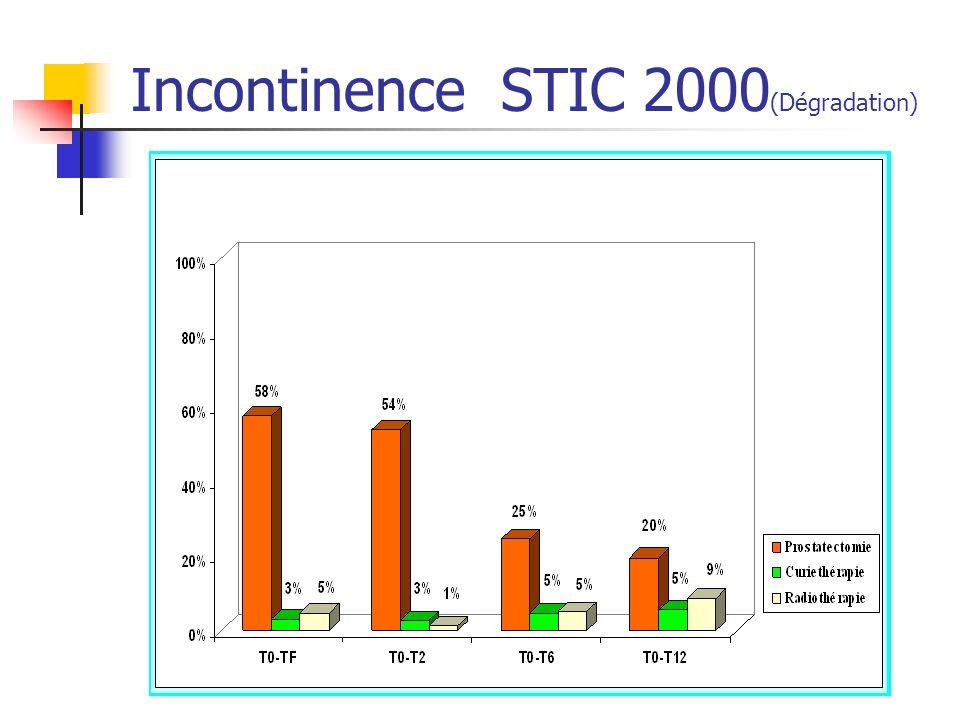 Incontinence STIC 2000 (Dégradation)
