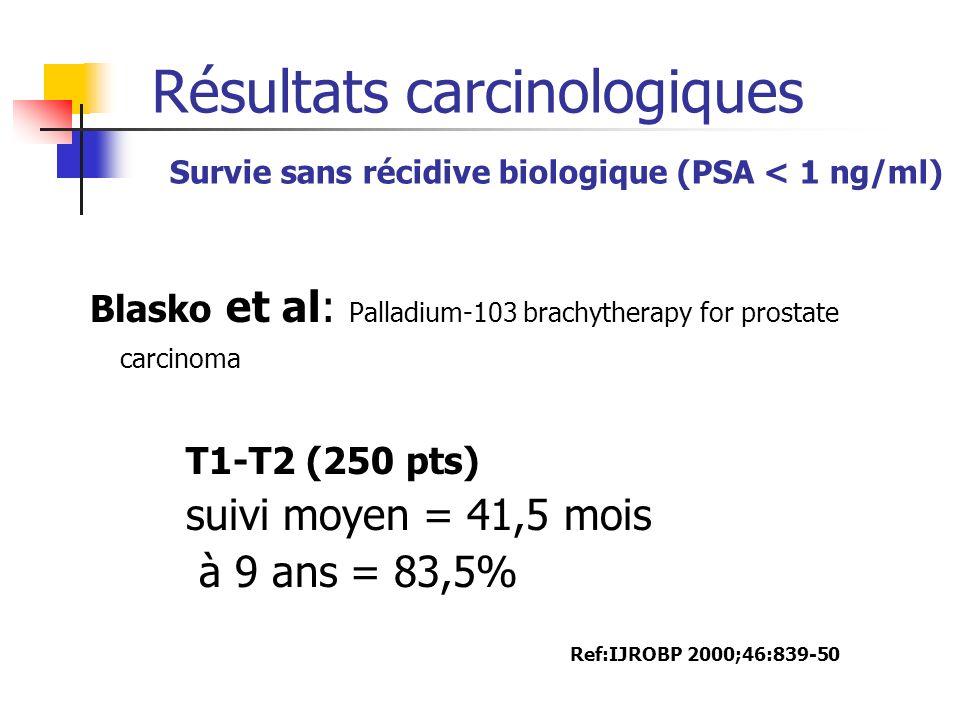 Résultats carcinologiques Survie sans récidive biologique (PSA < 1 ng/ml) Blasko et al: Palladium-103 brachytherapy for prostate carcinoma T1-T2 (250