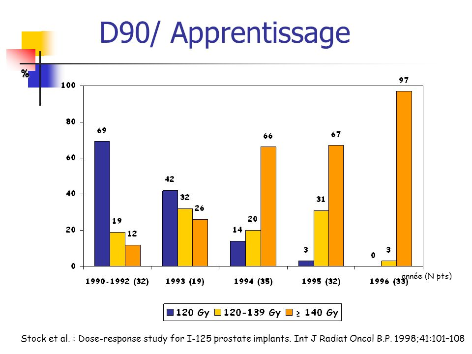 Stock et al. : Dose-response study for I-125 prostate implants. Int J Radiat Oncol B.P. 1998;41:101–108 année (N pts) % D90/ Apprentissage