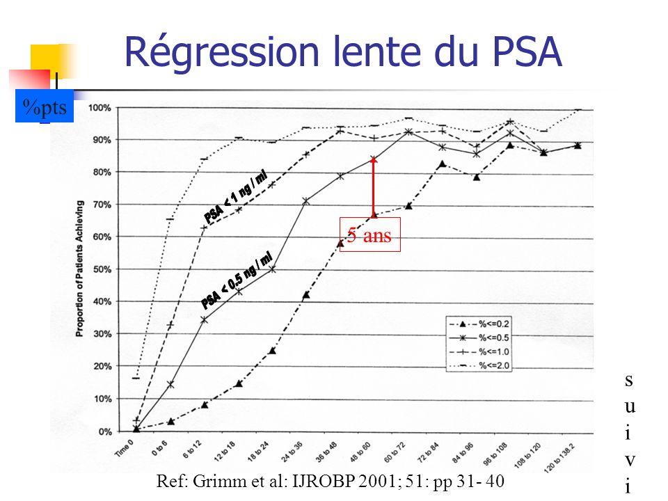 Régression lente du PSA %pts suivisuivi Ref: Grimm et al: IJROBP 2001; 51: pp 31- 40 5 ans