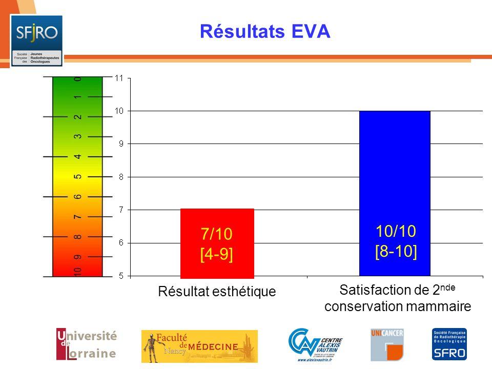 Résultats EVA Résultat esthétique Satisfaction de 2 nde conservation mammaire 7/10 [4-9] 10/10 [8-10]