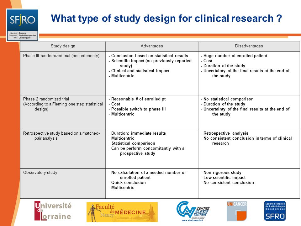 What type of study design for clinical research ? Study designAdvantagesDisadvantages Phase III randomized trial (non-inferiority)- Conclusion based o