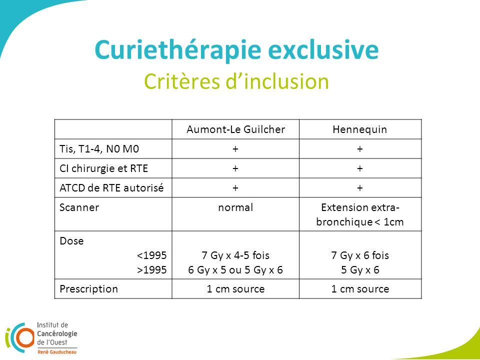 Curiethérapie exclusive Critères dinclusion Aumont-Le GuilcherHennequin Tis, T1-4, N0 M0++ CI chirurgie et RTE++ ATCD de RTE autorisé++ ScannernormalExtension extra- bronchique < 1cm Dose <1995 >1995 7 Gy x 4-5 fois 6 Gy x 5 ou 5 Gy x 6 7 Gy x 6 fois 5 Gy x 6 Prescription1 cm source