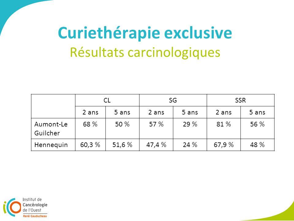 Curiethérapie exclusive Résultats carcinologiques CLSGSSR 2 ans5 ans2 ans5 ans2 ans5 ans Aumont-Le Guilcher 68 %50 %57 %29 %81 %56 % Hennequin60,3 %51,6 %47,4 %24 %67,9 %48 %