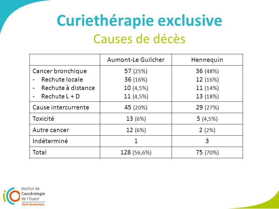 Curiethérapie exclusive Causes de décès Aumont-Le GuilcherHennequin Cancer bronchique -Rechute locale -Rechute à distance -Rechute L + D 57 (25%) 36 (16%) 10 (4,5%) 11 (4,5%) 36 (48%) 12 (16%) 11 (14%) 13 (18%) Cause intercurrente45 (20%) 29 (27%) Toxicité13 (6%) 5 (4,5%) Autre cancer12 (6%) 2 (2%) Indéterminé13 Total128 (56,6%) 75 (70%)