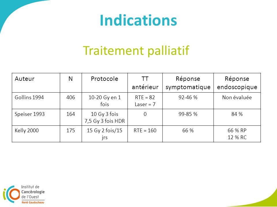 Indications AuteurNProtocoleTT antérieur Réponse symptomatique Réponse endoscopique Gollins 199440610-20 Gy en 1 fois RTE = 82 Laser = 7 92-46 %Non évaluée Speiser 199316410 Gy 3 fois 7,5 Gy 3 fois HDR 099-85 %84 % Kelly 200017515 Gy 2 fois/15 jrs RTE = 16066 %66 % RP 12 % RC Traitement palliatif