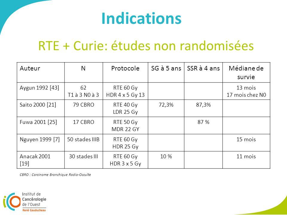 Indications AuteurNProtocoleSG à 5 ansSSR à 4 ansMédiane de survie Aygun 1992 [43]62 T1 à 3 N0 à 3 RTE 60 Gy HDR 4 x 5 Gy 13 13 mois 17 mois chez N0 S