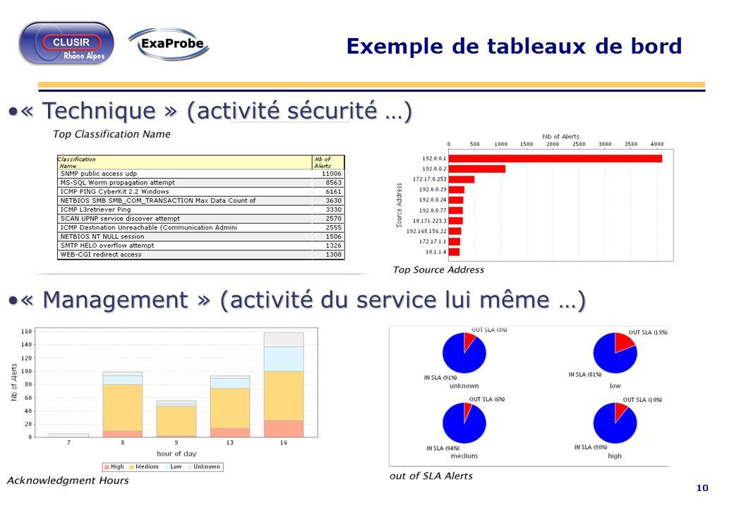 10 Exemple de tableaux de bord « Technique » (activité sécurité …)« Technique » (activité sécurité …) « Management » (activité du service lui même …)«