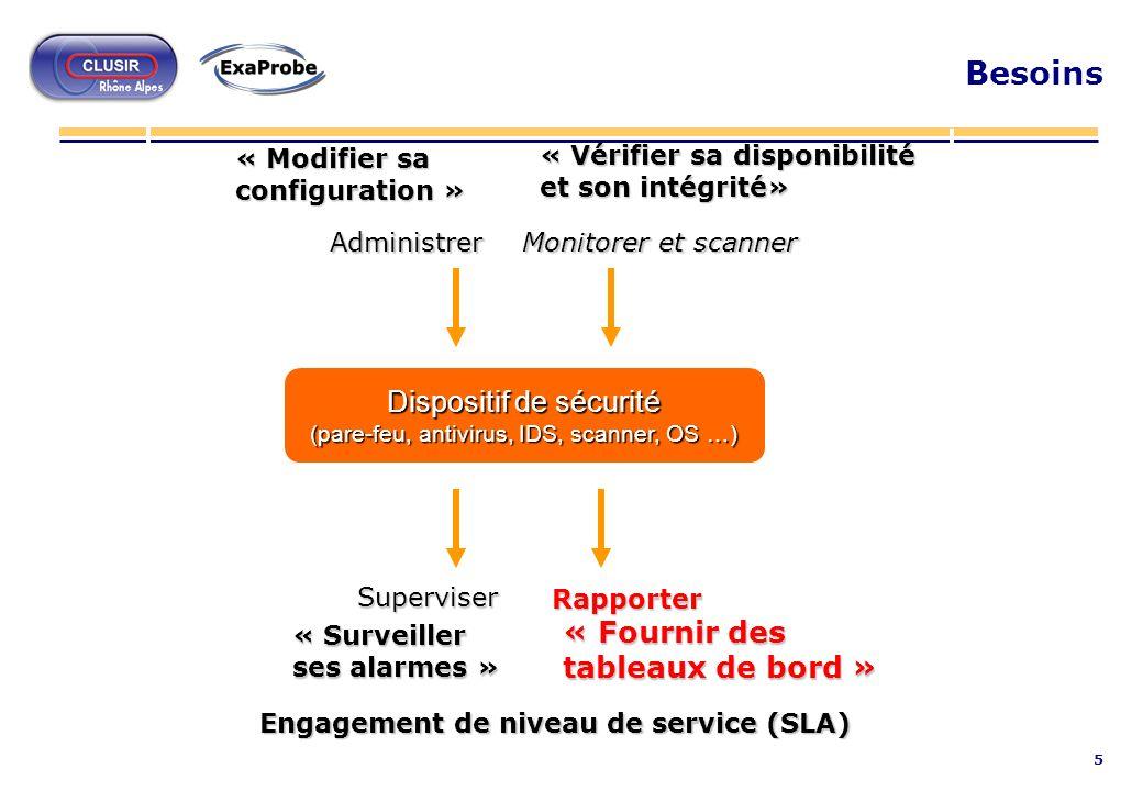 5 Besoins Dispositif de sécurité (pare-feu, antivirus, IDS, scanner, OS …) Superviser « Surveiller ses alarmes » Rapporter « Fournir des tableaux de b