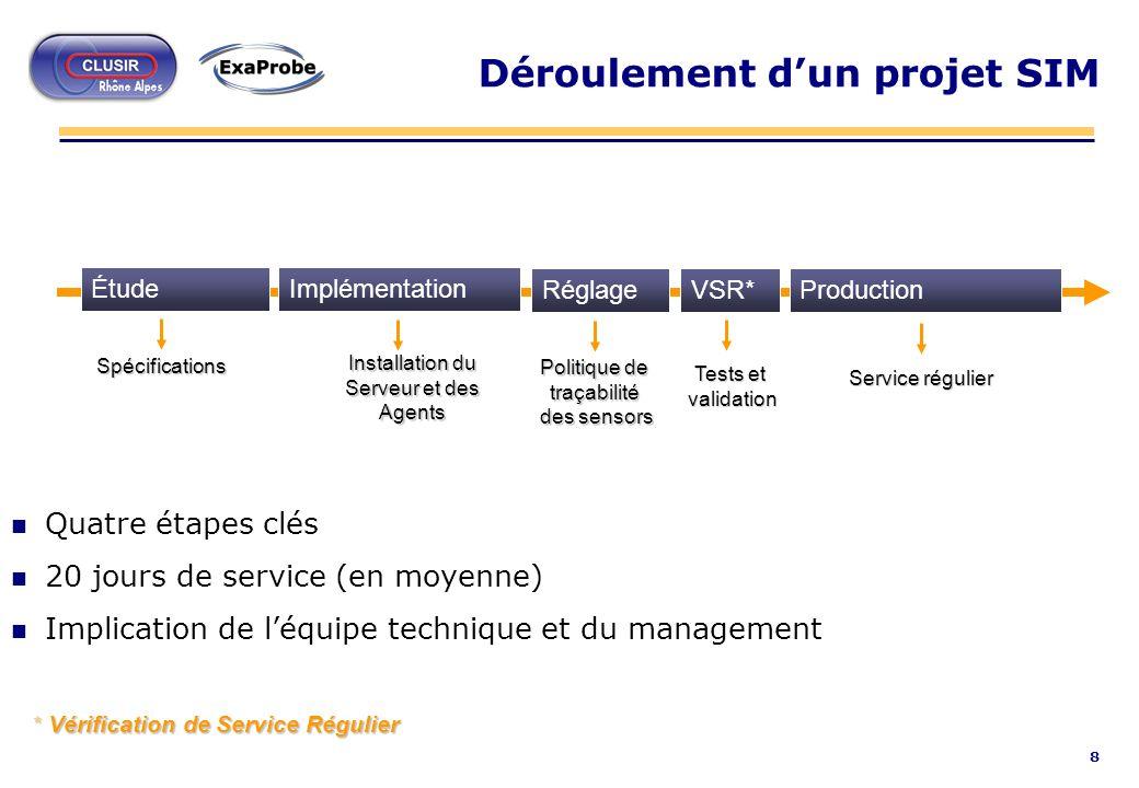 8 Déroulement dun projet SIM n Quatre étapes clés n 20 jours de service (en moyenne) n Implication de léquipe technique et du management ÉtudeImplémen
