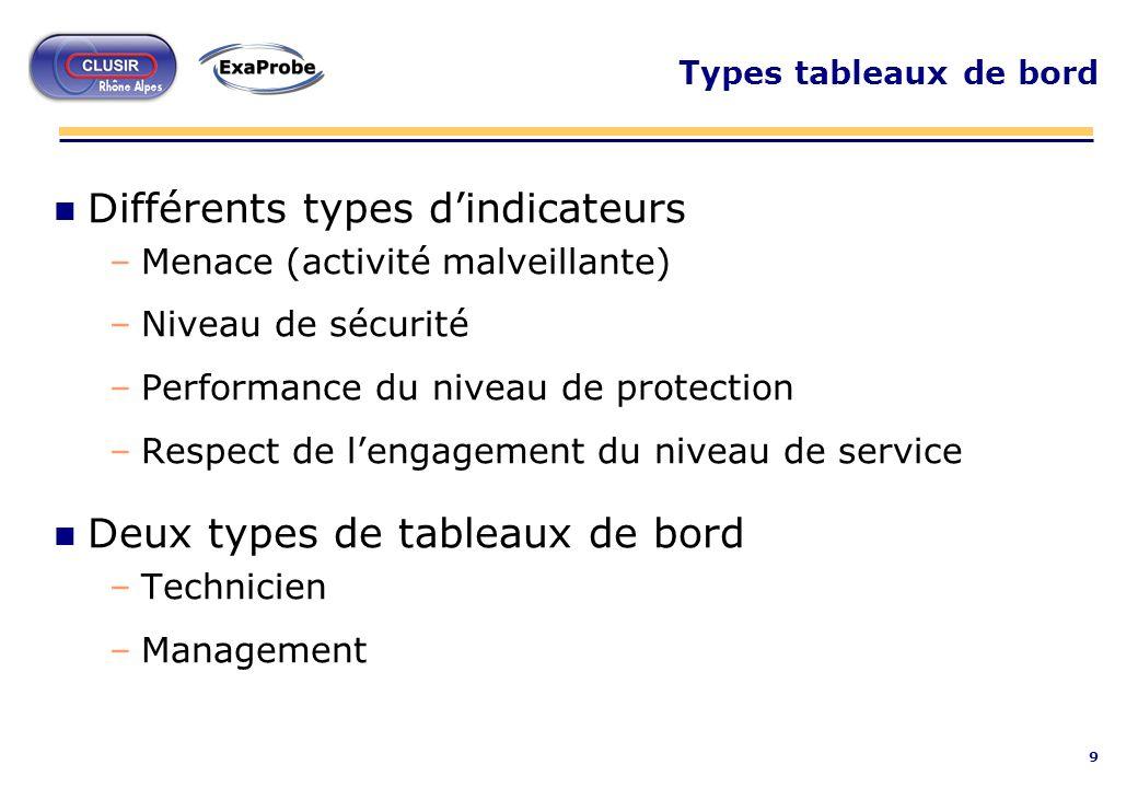 9 Types tableaux de bord n Différents types dindicateurs –Menace (activité malveillante) –Niveau de sécurité –Performance du niveau de protection –Res