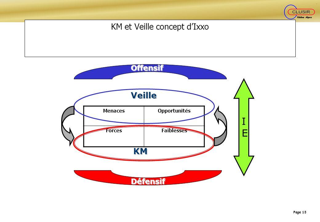 Page 13 KM et Veille concept dIxxo MenacesOpportunités ForcesFaiblesses Veille KM Offensif Défensif IEIE