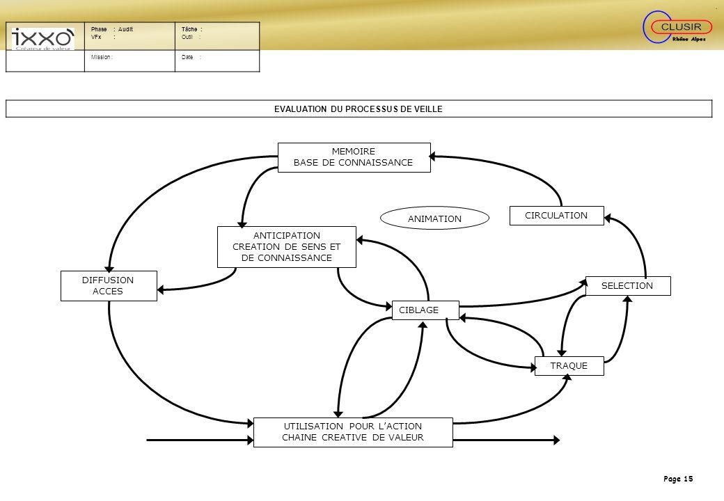 Page 15 MEMOIRE BASE DE CONNAISSANCE CIRCULATION ANTICIPATION CREATION DE SENS ET DE CONNAISSANCE DIFFUSION ACCES SELECTION TRAQUE CIBLAGE UTILISATION
