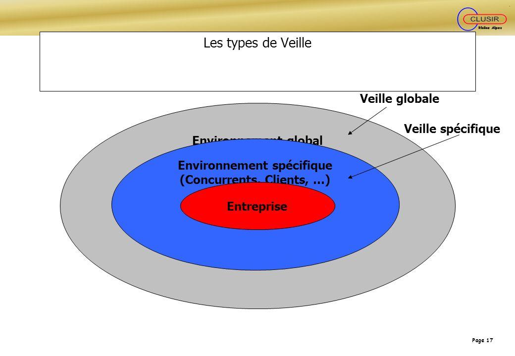 Page 17 Les types de Veille Environnement global Environnement spécifique (Concurrents, Clients, …) Entreprise Veille globale Veille spécifique