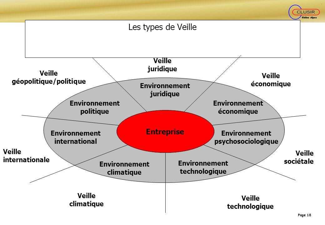 Page 18 Les types de Veille Environnement juridique Environnement psychosociologique Environnement économique Environnement politique Environnement in