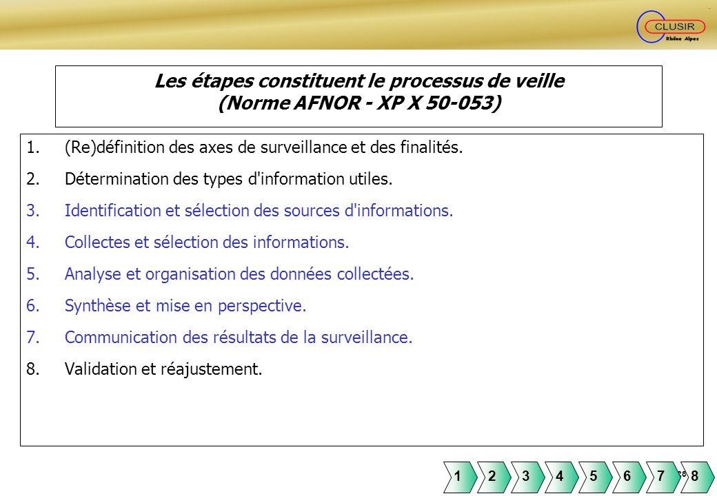 Page 28 Les étapes constituent le processus de veille (Norme AFNOR - XP X 50-053) 1.(Re)définition des axes de surveillance et des finalités. 2.Déterm