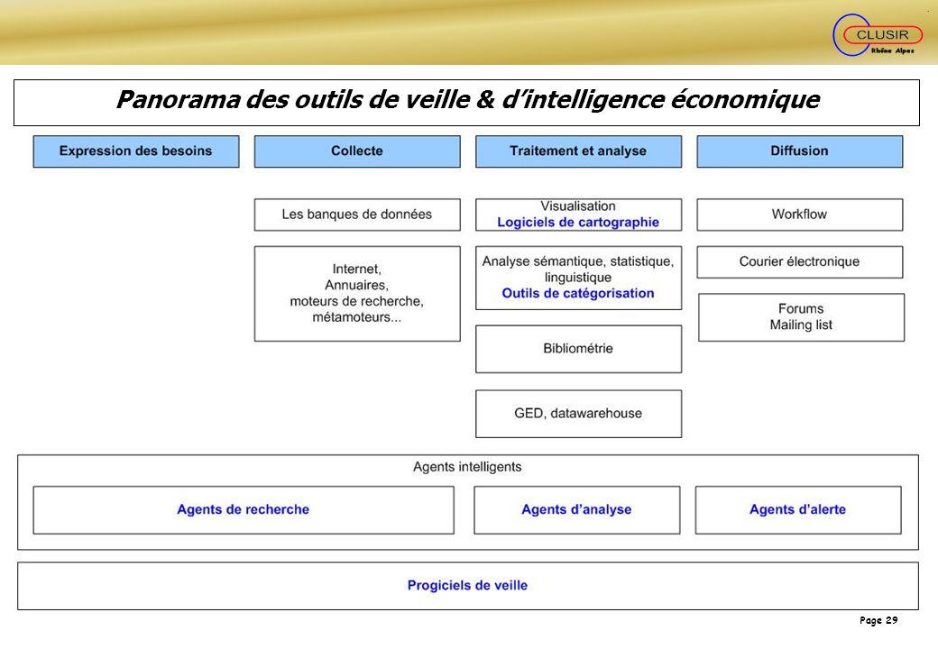 Page 29 Panorama des outils de veille & dintelligence économique