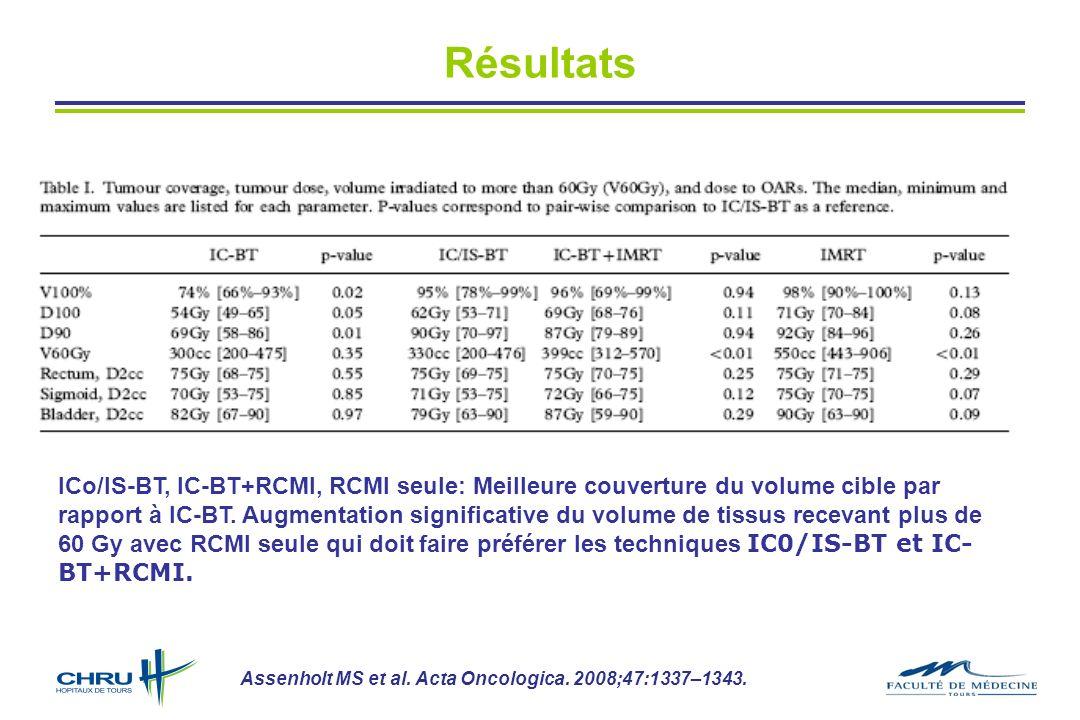 ICo/IS-BT, IC-BT+RCMI, RCMI seule: Meilleure couverture du volume cible par rapport à IC-BT. Augmentation significative du volume de tissus recevant p
