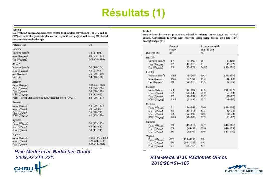 Haie-Meder et al. Radiother. Oncol. 2009;93:316–321. Haie-Meder et al. Radiother. Oncol. 2010;96:161–165 Résultats (1)