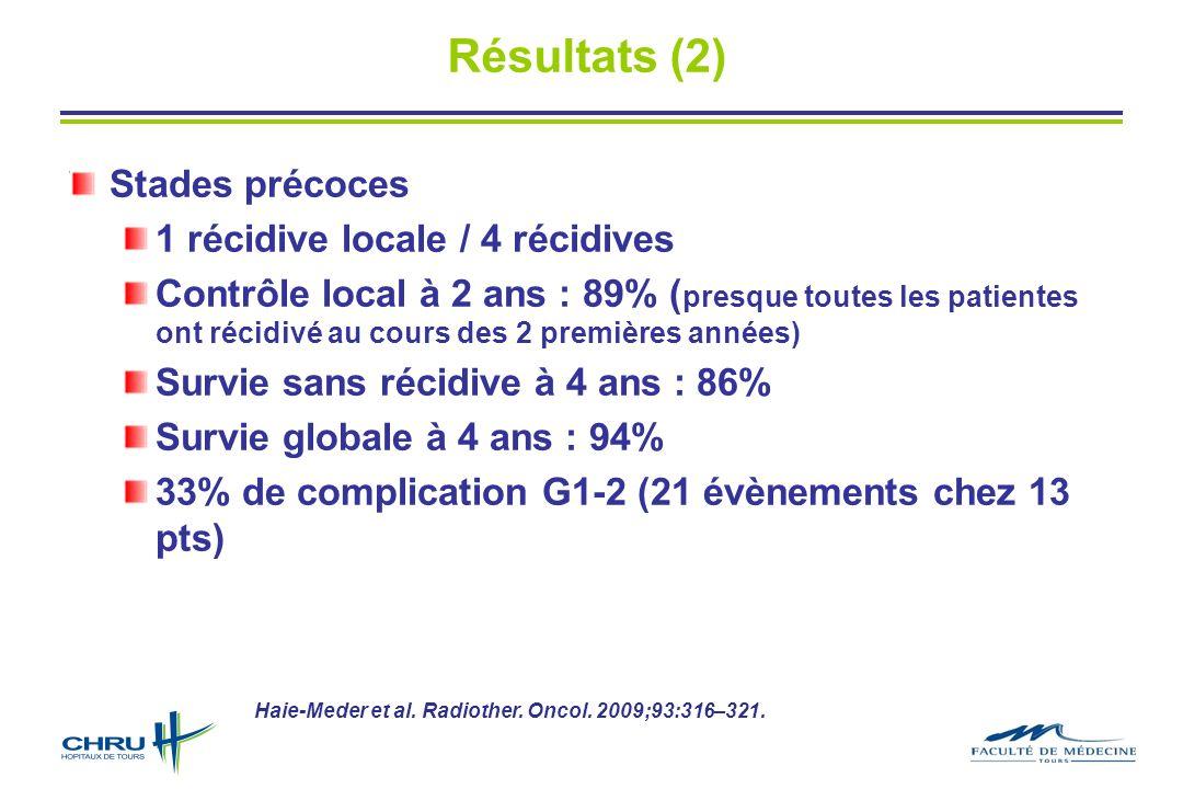 Stades précoces 1 récidive locale / 4 récidives Contrôle local à 2 ans : 89% ( presque toutes les patientes ont récidivé au cours des 2 premières années) Survie sans récidive à 4 ans : 86% Survie globale à 4 ans : 94% 33% de complication G1-2 (21 évènements chez 13 pts) Résultats (2) Haie-Meder et al.