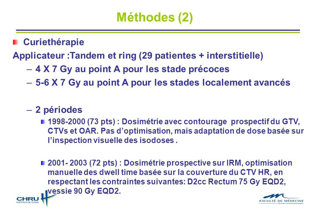 Curiethérapie Applicateur :Tandem et ring (29 patientes + interstitielle) –4 X 7 Gy au point A pour les stade précoces –5-6 X 7 Gy au point A pour les stades localement avancés –2 périodes 1998-2000 (73 pts) : Dosimétrie avec contourage prospectif du GTV, CTVs et OAR.