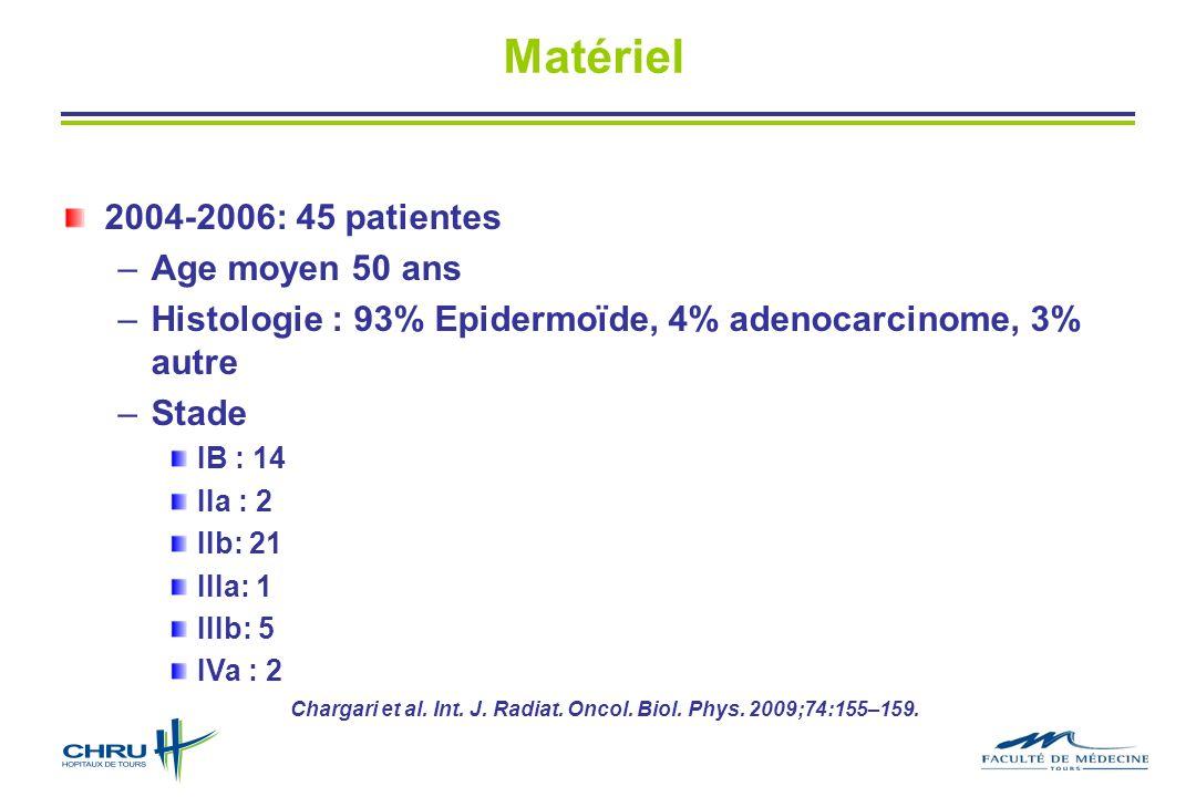 Matériel 2004-2006: 45 patientes –Age moyen 50 ans –Histologie : 93% Epidermoïde, 4% adenocarcinome, 3% autre –Stade IB : 14 IIa : 2 IIb: 21 IIIa: 1 IIIb: 5 IVa : 2 Chargari et al.