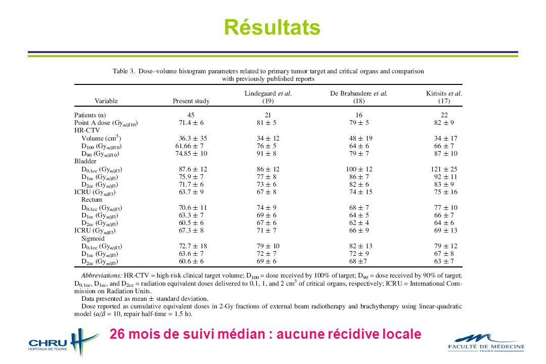 Résultats 26 mois de suivi médian : aucune récidive locale
