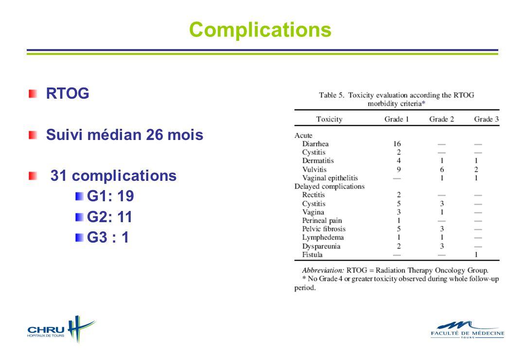 Complications RTOG Suivi médian 26 mois 31 complications G1: 19 G2: 11 G3 : 1