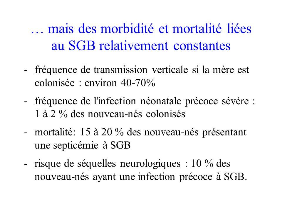 … mais des morbidité et mortalité liées au SGB relativement constantes -fréquence de transmission verticale si la mère est colonisée : environ 40-70%