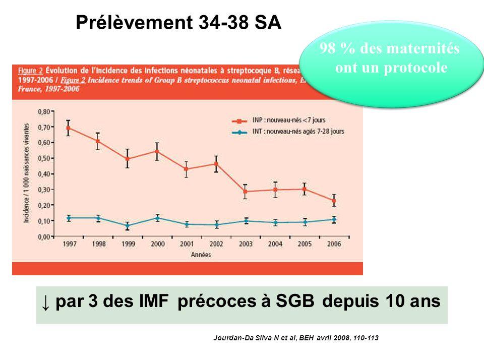 Prélèvement 34-38 SA Jourdan-Da Silva N et al, BEH avril 2008, 110-113 par 3 des IMF précoces à SGB depuis 10 ans 98 % des maternités ont un protocole