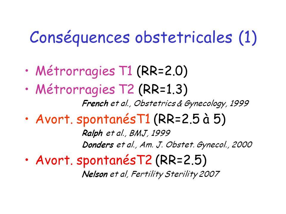 Conséquences obstetricales (1) Métrorragies T1 (RR=2.0) Métrorragies T2 (RR=1.3) French et al., Obstetrics & Gynecology, 1999 Avort. spontanésT1 (RR=2