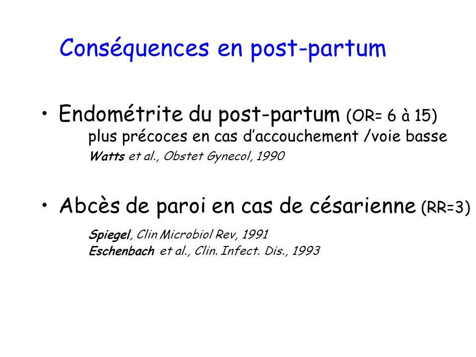 Conséquences en post-partum Endométrite du post-partum (OR= 6 à 15) plus précoces en cas daccouchement /voie basse Watts et al., Obstet Gynecol, 1990