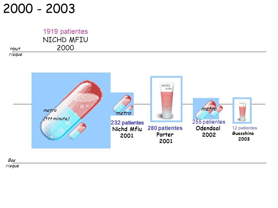 112 patientes Guaschino 2003 232 patientes Nichd Mfiu 2001 1919 patientes NICHD MFIU 2000 280 patientes Porter 2001 255 patientes Odendaal 2002 Haut r