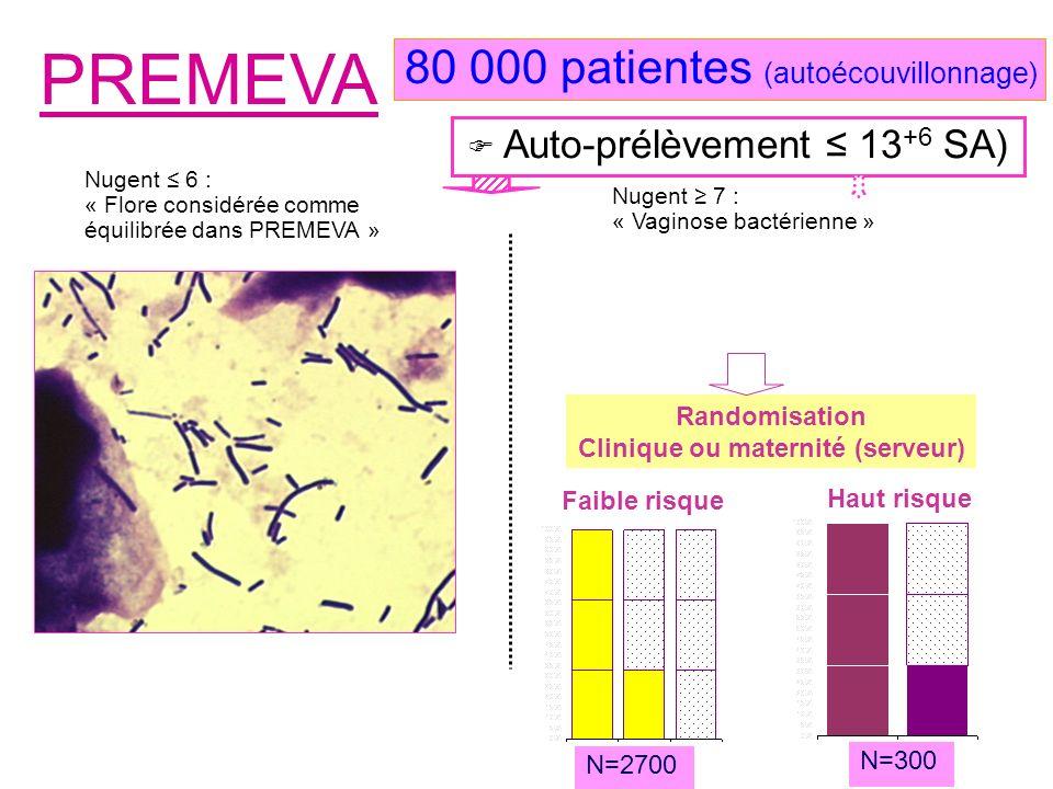 Auto-prélèvement 13 +6 SA) PREMEVA Nugent 6 : « Flore considérée comme équilibrée dans PREMEVA » Nugent 7 : « Vaginose bactérienne » 80 000 patientes