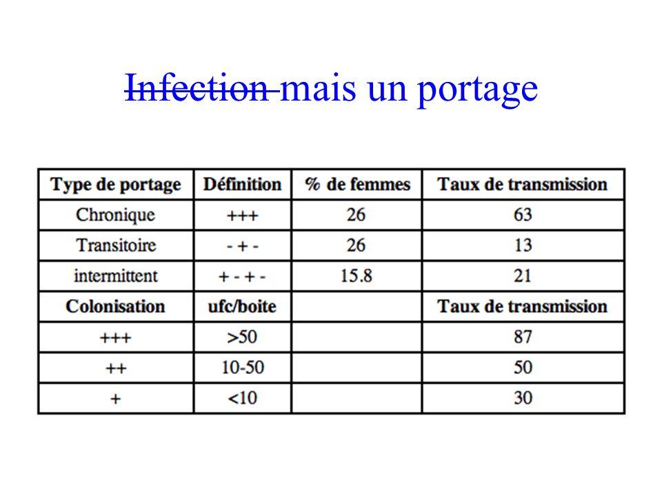 En dehors de la grossesse… Endomètre colonisé / germes de la VB (endométrite histologique) Inflammation de lendomètre: Conditions de limplantation de lœuf.