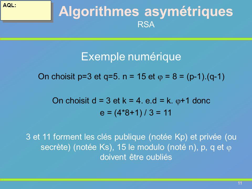 11 AQL: Algorithmes asymétriques RSA Exemple numérique On choisit p=3 et q=5. n = 15 et = 8 = (p-1).(q-1) On choisit d = 3 et k = 4. e.d = k. +1 donc