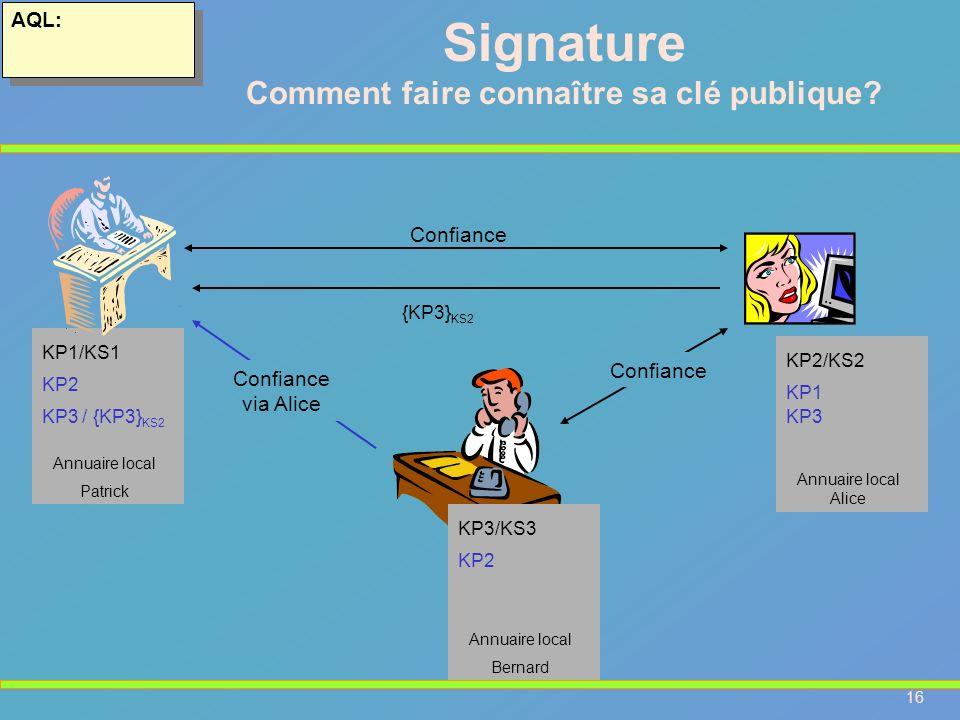 16 AQL: Signature Comment faire connaître sa clé publique? KP1/KS1 Confiance KP2 Annuaire local Patrick KP2/KS2 KP1 Annuaire local Alice KP3/KS3 KP2 A