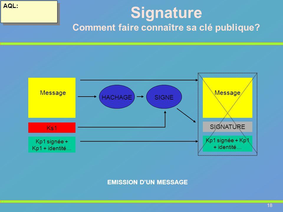 18 AQL: Message Ks1 HACHAGESIGNE Message SIGNATURE Kp1 signée + Kp1 + identité… EMISSION DUN MESSAGE Signature Comment faire connaître sa clé publique