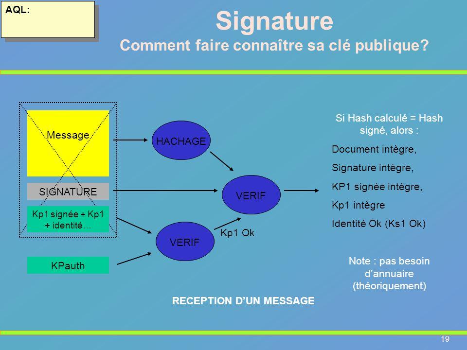 19 AQL: RECEPTION DUN MESSAGE Message SIGNATURE KPauth VERIF Kp1 Ok HACHAGE Si Hash calculé = Hash signé, alors : Document intègre, Signature intègre,