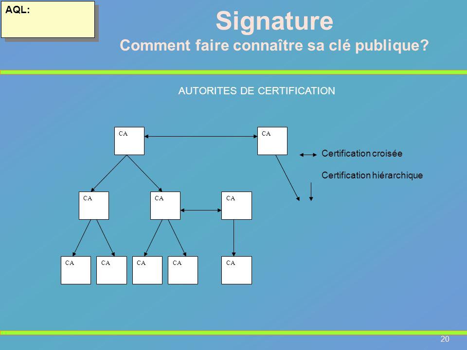 20 AQL: CA Certification croisée Certification hiérarchique Signature Comment faire connaître sa clé publique? AUTORITES DE CERTIFICATION