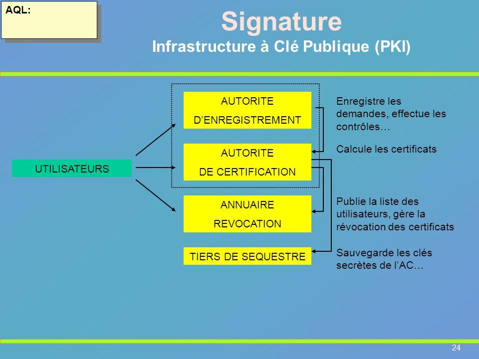 24 AQL: Signature Infrastructure à Clé Publique (PKI) AUTORITE DENREGISTREMENT AUTORITE DE CERTIFICATION ANNUAIRE REVOCATION TIERS DE SEQUESTRE Enregi
