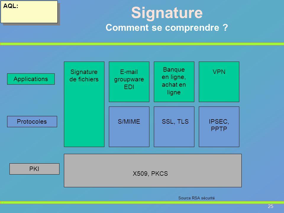 25 AQL: Signature Comment se comprendre ? Signature de fichiers E-mail groupware EDI Banque en ligne, achat en ligne VPN S/MIMESSL, TLSIPSEC, PPTP X50