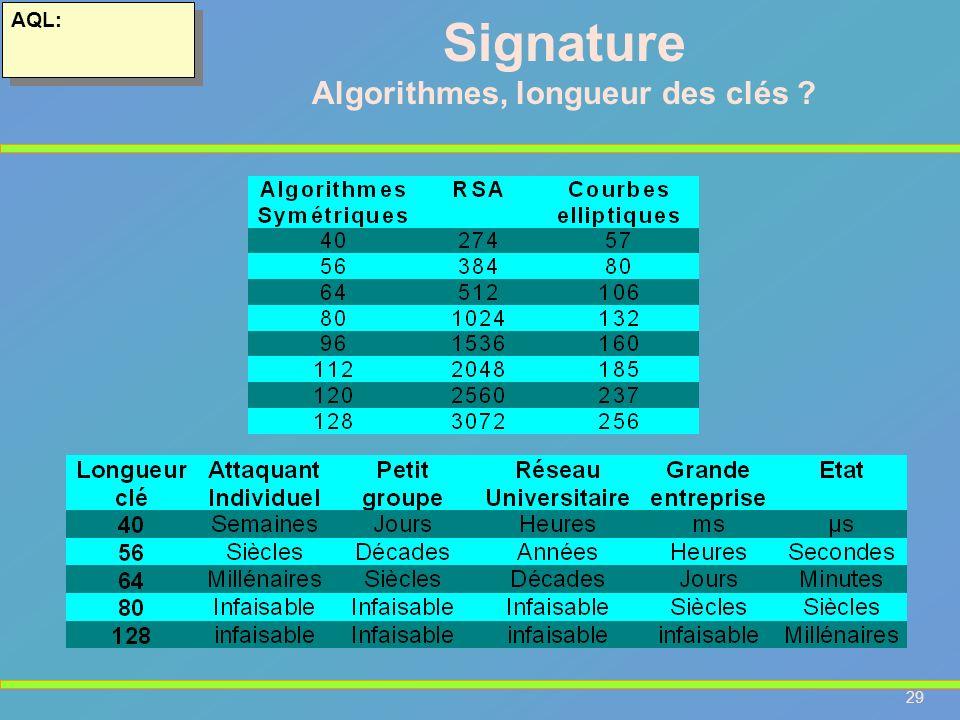 29 AQL: Signature Algorithmes, longueur des clés ?