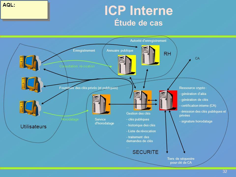 32 AQL: ICP Interne Étude de cas Annuaire publique CA Gestion des clés - clés publiques - historique des clés - Liste de révocation - traitement des d